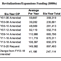 expansions funding history